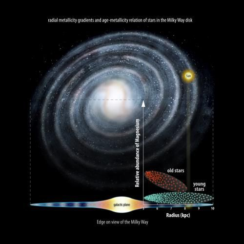 Очередная теория эволюции Млечного Пути