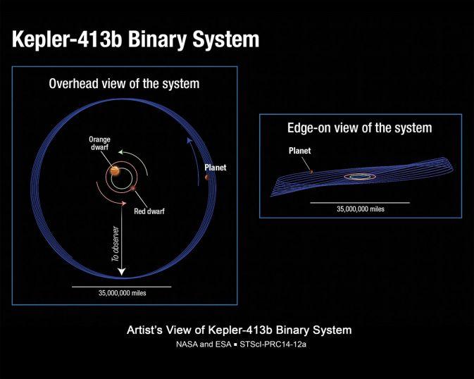 Ученые пытаются разгадать загадку планеты Kepler 413-b