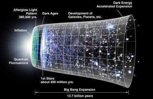 Астрономы ставят под сомнение теорию Большого Взрыва