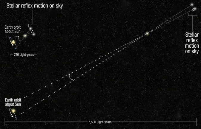 Телескоп Hubble расширяет возможности измерения расстояний в космосе
