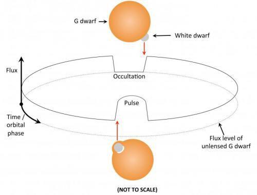 Астрономы открыли первую самолинзирующую двойную звездную систему