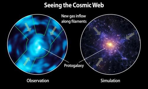 Cosmic Web Imager - первый прибор для наблюдения за межгалактической средой