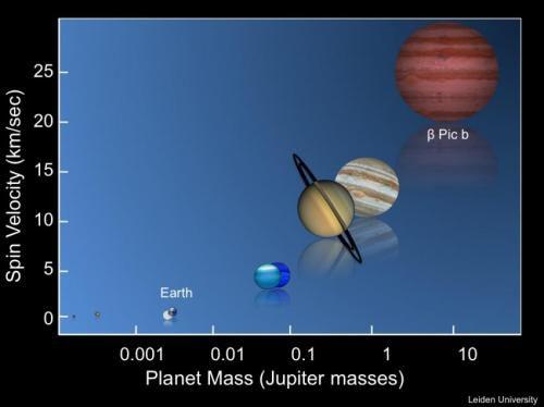 Впервые ученым удалось вычислить продолжительность дня на экзопланете