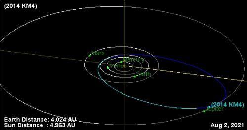 Ученые обсуждают возможность столкновения астероида 2014 KM4 с Юпитером в 2022