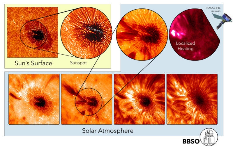 Мультиволновые наблюдения за Солнцем помогают больше узнать о пятнах на Солнце