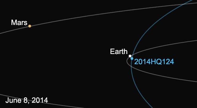 8 июня астероид 2014 HQ124 пройдет на расстоянии 1,25 млн км от Земли