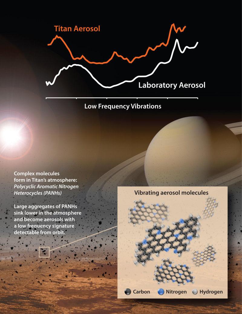 Ученые смогли воссоздать основные составляющие атмосферы Титана