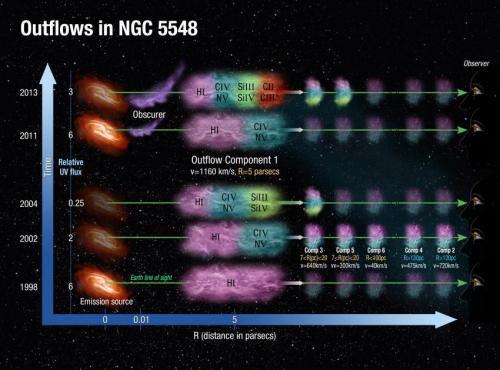 В глубинах галактических облаков астрономы ищут разгадку развития черных дыр
