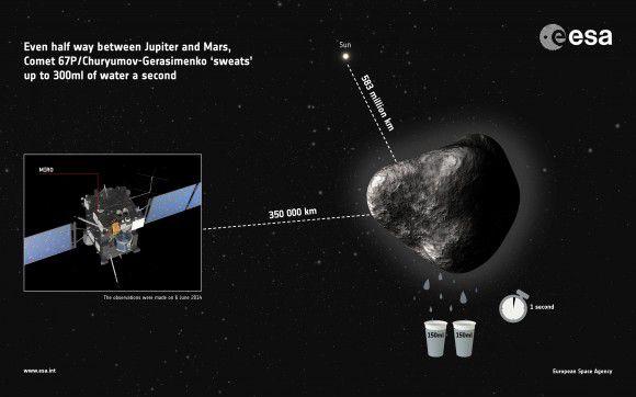 В настоящее время комета 67P/Чурюмова-Герасименко активно выделяет водный пар