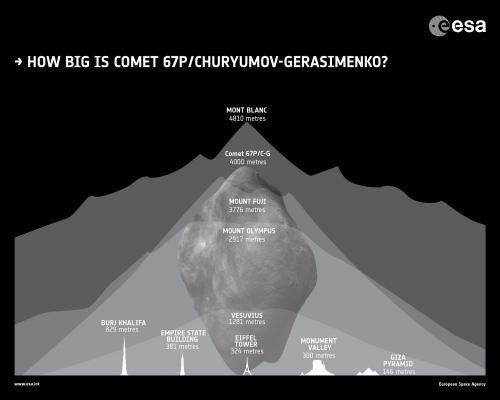Rosetta все ближе к комете 67Р/Чурюмова-Герасименко