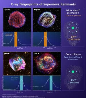 Обсерватория Suzaku помогла ученым разработать новый метод анализа сверхновых