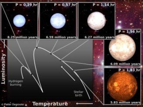 Ученые научились определять возраст звезд с помощью ультразвука