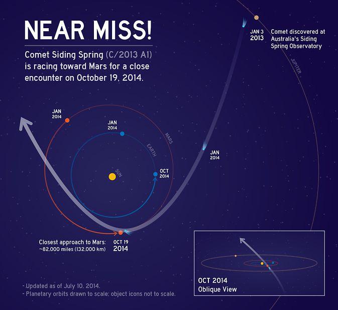 NASA проводит маневры по корректировке орбиты марсианских зондов