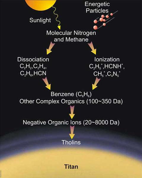Теоретическая модель атмосферы Титана оказалась верной