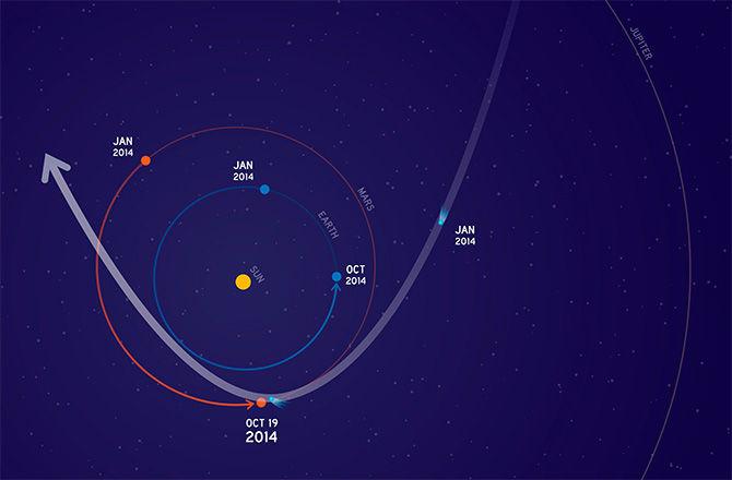 Сближение кометы с Марсом позволит провести уникальные научные наблюдения