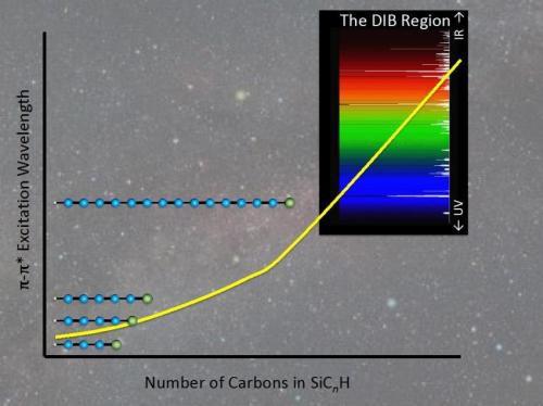 Ученые выдвинули новую гипотезу об источнике диффузных межзвездных полос