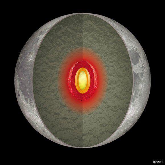 Ученые выяснили, что внутренности Луны все еще горячие