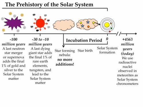 Ученые пытаются больше узнать о периоде зарождения Солнца