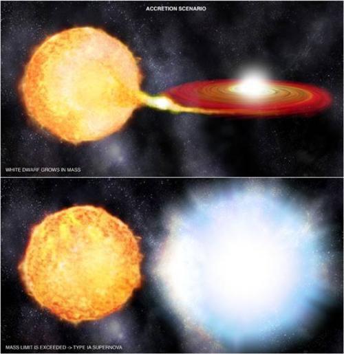 Ученые предполагают еще один сценарий образования сверхновых типа Ia