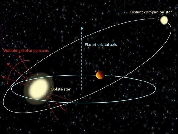 Горячие Юпитеры вызывают колебания своих звезд