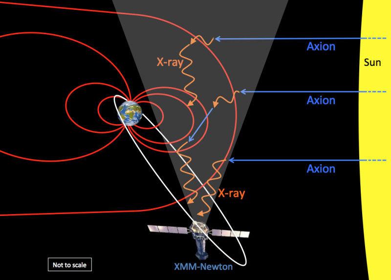 Обнаружены первые возможные признаки прямого наблюдения темной материи