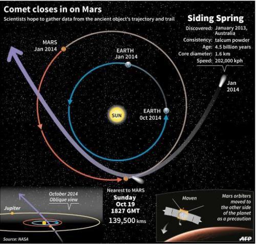Комета Siding Spring промчалась мимо Марса