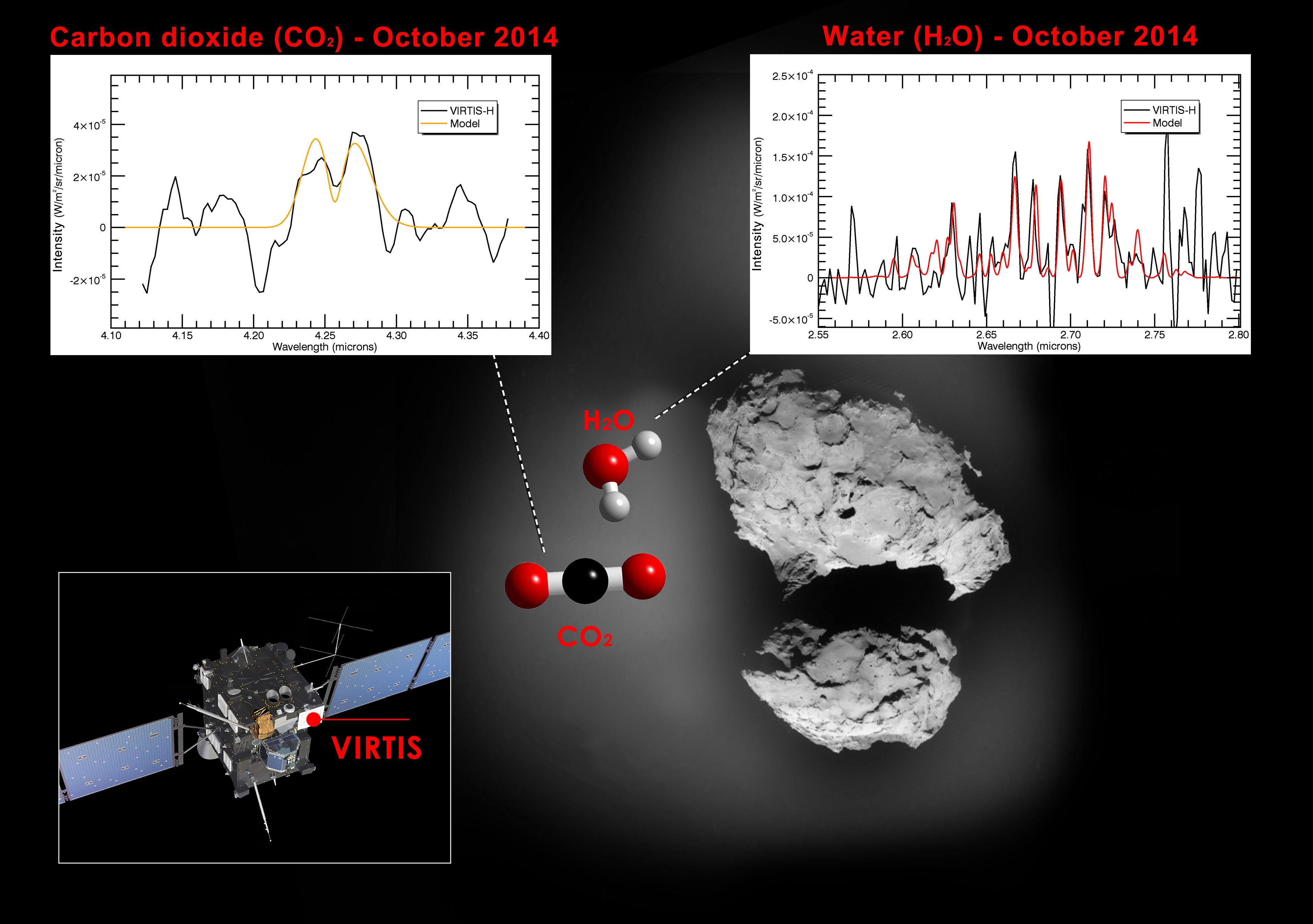 VIRTIS передал свои первые спектры комы кометы 67P/Чурюмова - Герасименко