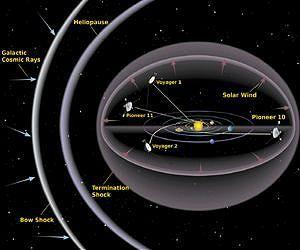 Voyager НАСА: волна цунами летит через межзвездное пространство