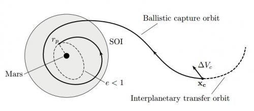 Ученые предлагают баллистический захват как менее затратный  путь на Марс