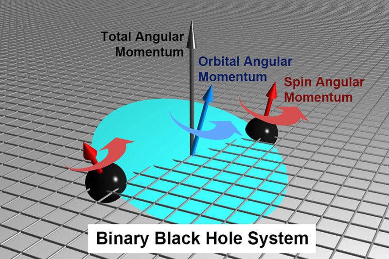 Ученые разрешили фундаментальные уравнения, описывающие слияние черных дыр