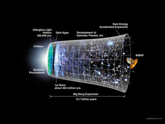 Теория Большого Взрыва устарела? Ученые говорят, что у Вселенной нет начала