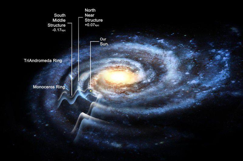Волнистая галактика: Млечный путь оказался в 1,5 раза шире, чем считалось