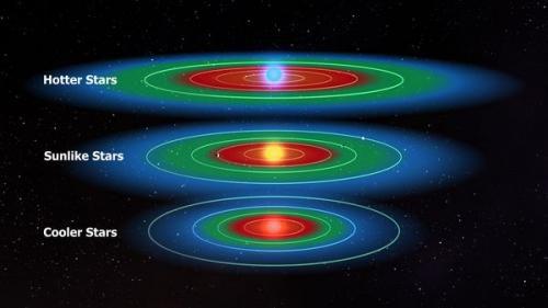 Ученые подсчитали количество планет в зоне обитания вокруг звезд нашей галактики