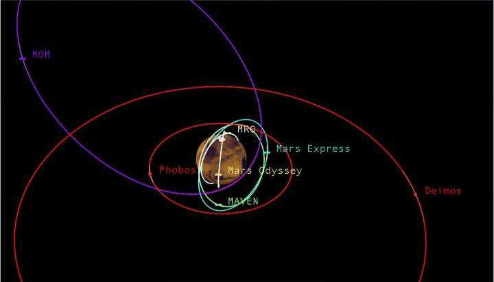 Движение вокруг Марса становится все более интенсивным и опасным