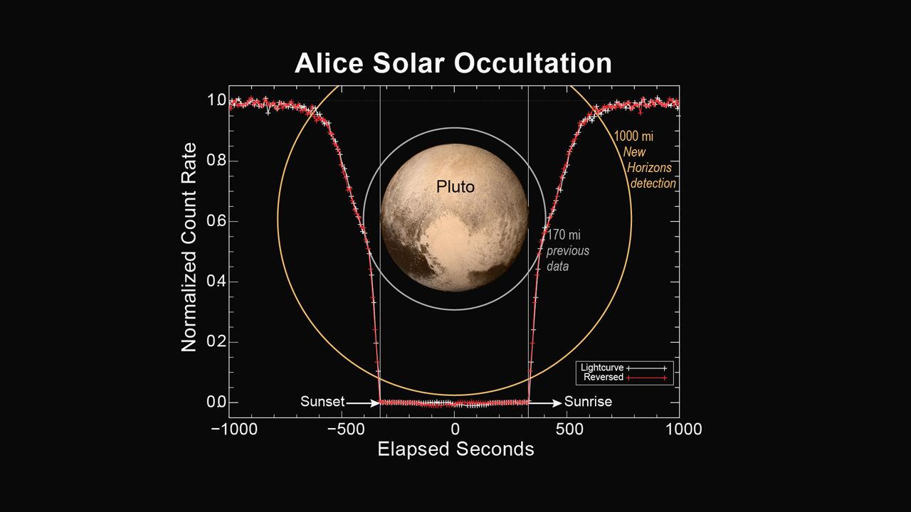 Зонд «Новые горизонты» открывает широко простирающуюся атмосферу Плутона